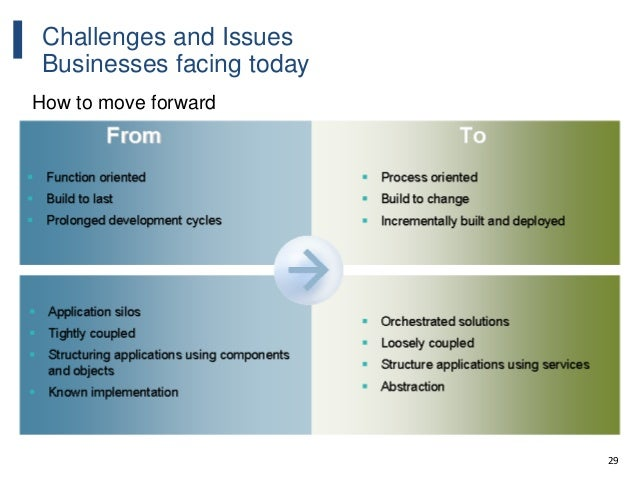 29 Challenges and Issues Businesses facing today How to move forward