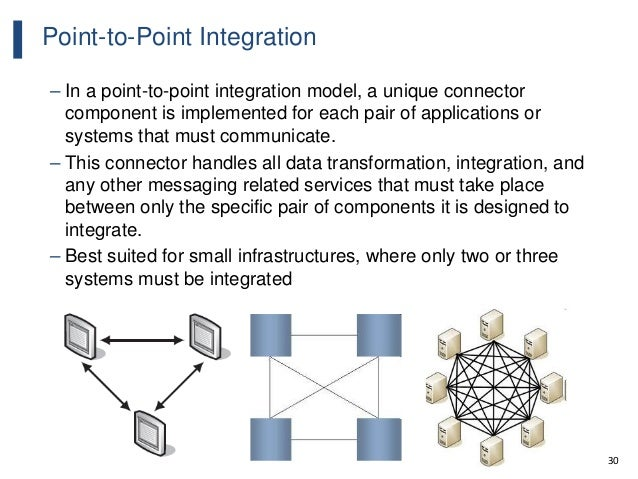 30 Point-to-Point Integration – In a point-to-point integration model, a unique connector component is implemented for eac...