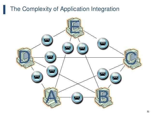 31 The Complexity of Application Integration A B CD E