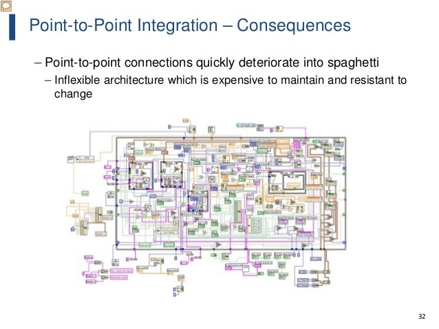 32 Point-to-Point Integration – Consequences – Point-to-point connections quickly deteriorate into spaghetti – Inflexible ...
