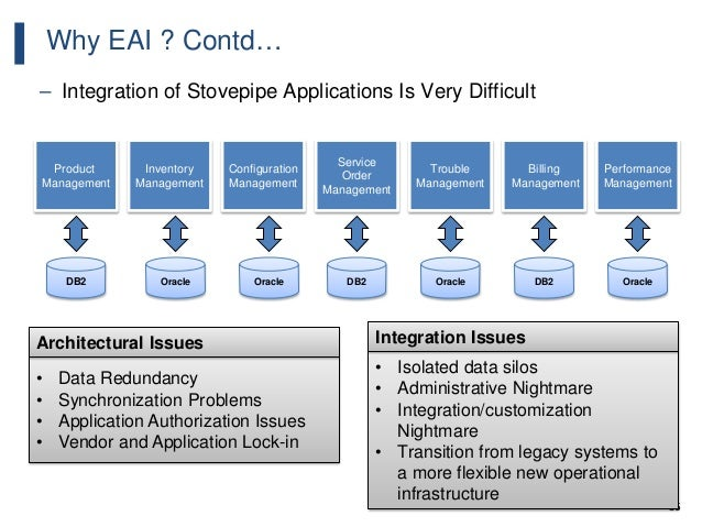 36 Why EAI ? Contd… – Integration of Stovepipe Applications Is Very Difficult Product Management DB2 Inventory Management ...