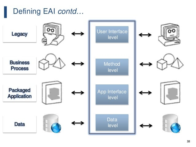 38 Defining EAI contd… User Interface level Data level App Interface level Method level Legacy Data Packaged Application B...