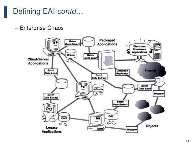 42 Defining EAI contd… – Enterprise Chaos
