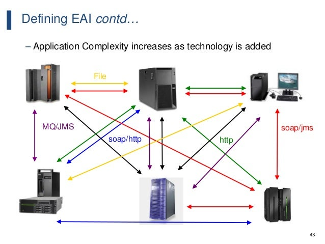 43 Defining EAI contd… – Application Complexity increases as technology is added WebSphere MQ soap/http soap/jms http File...
