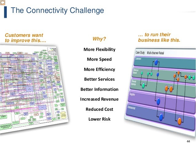 44 The Connectivity Challenge Why? More Flexibility More Speed More Efficiency Better Services Better Information Increase...