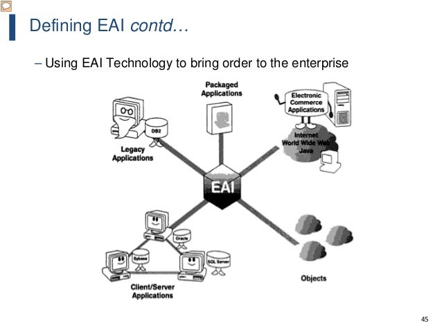 45 Defining EAI contd… – Using EAI Technology to bring order to the enterprise