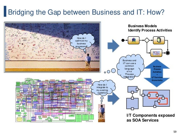 59 Bridging the Gap between Business and IT: How? How do I optimize my business processes? Business Models Identify Proces...