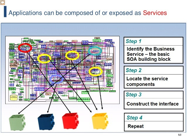 63 Applications can be composed of or exposed as Services