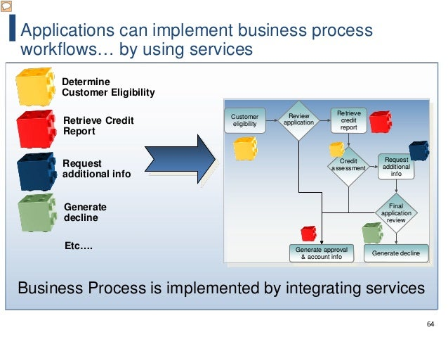 64 Applications can implement business process workflows… by using services Review application Review application Customer...