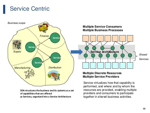 68 Service Centric Service Architecture Service Service Service Service Finance DistributionManufacturing Supply Service v...