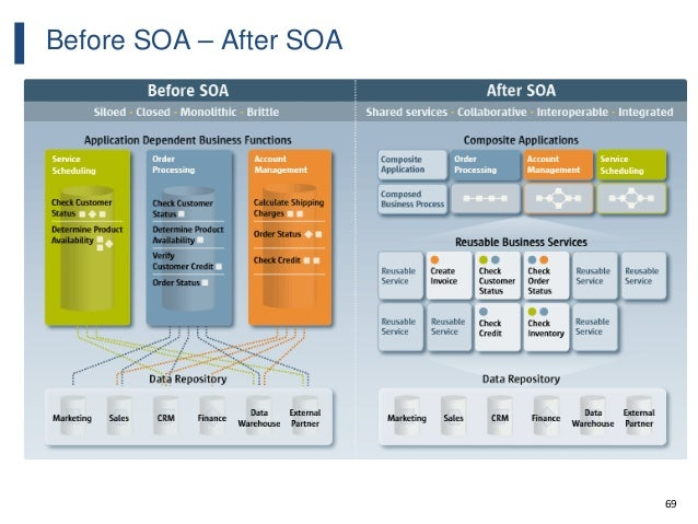 69 Before SOA – After SOA