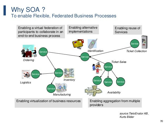 70 Why SOA ? To enable Flexible, Federated Business Processes Enabling a virtual federation of participants to collaborate...