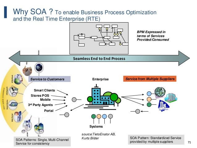 71 Why SOA ? To enable Business Process Optimization and the Real Time Enterprise (RTE) Seamless End to End Process System...
