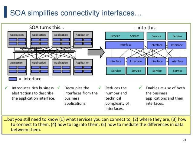 73 SOA simplifies connectivity interfaces… …but you still need to know (1) what services you can connect to, (2) where the...