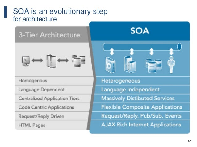76 SOA is an evolutionary step for architecture
