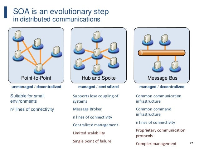 77 SOA is an evolutionary step in distributed communications Hub and Spoke managed / centralized Supports lose coupling of...