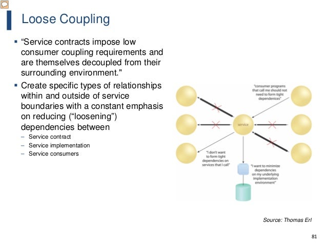 """81 Loose Coupling  """"Service contracts impose low consumer coupling requirements and are themselves decoupled from their s..."""