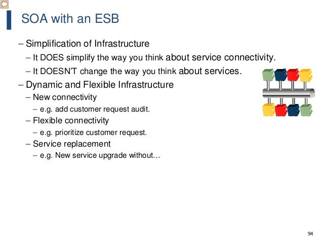94 SOA with an ESB – Simplification of Infrastructure – It DOES simplify the way you think about service connectivity. – I...
