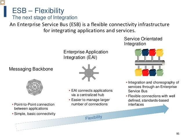 95 ESB – Flexibility The next stage of Integration An Enterprise Service Bus (ESB) is a flexible connectivity infrastructu...