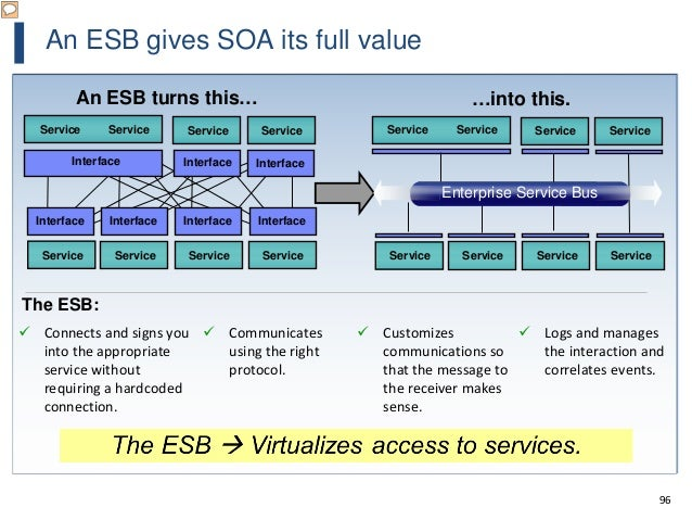 96 An ESB gives SOA its full value An ESB turns this… …into this. Service Service Service Service Service ServiceService S...