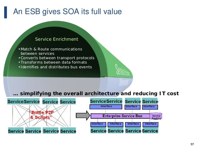 97 An ESB gives SOA its full value Service Enrichment •Match & Route communications between services •Converts between tra...