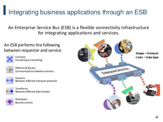 98 Integrating business applications through an ESB 98 An Enterprise Service Bus (ESB) is a flexible connectivity infrastr...