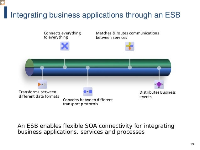 99 Integrating business applications through an ESB Converts between different transport protocols Matches & routes commun...