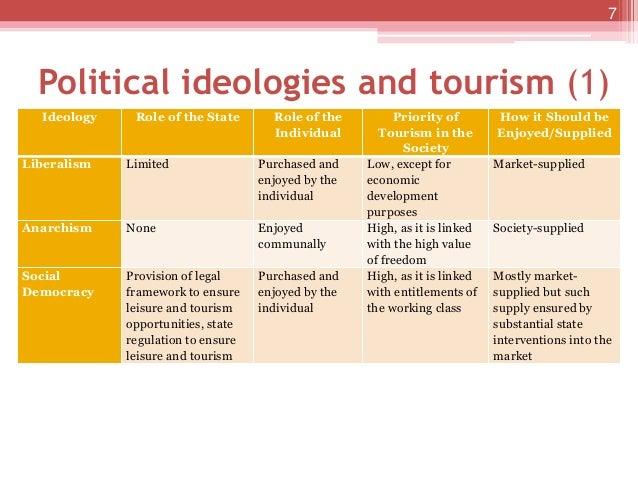 Liberation ideologies
