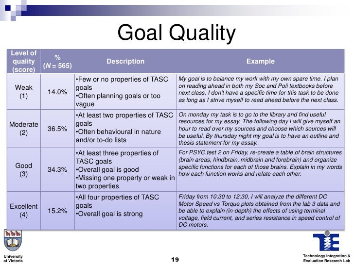 effects of a scaffold on quality of goals set by undergraduate studen  goal