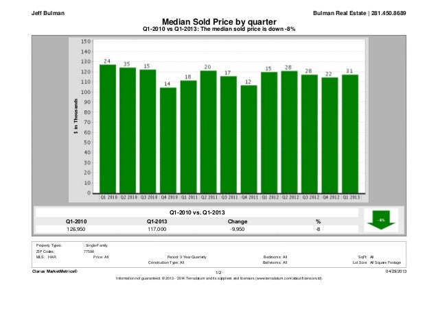 Q1-2013117,000Q1-2010126,950%-8Change-9,950Q1-2010 vs Q1-2013: The median sold price is down -8%Median Sold Price by quart...