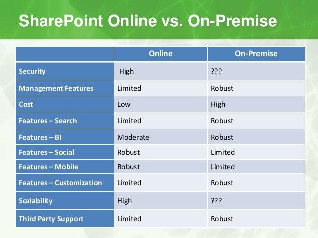 Sharepoint Online Vs On Premise