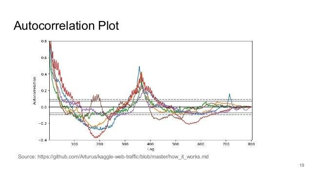 Web Traffic Time Series Forecasting