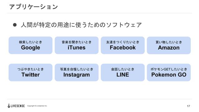 Copyright © Livesense Inc.  人間が特定の用途に使うためのソフトウェア アプリケーション 17 検索したいとき Google 音楽を聞きたいとき iTunes 友達をつくりたいとき Facebook 買い物したいとき...