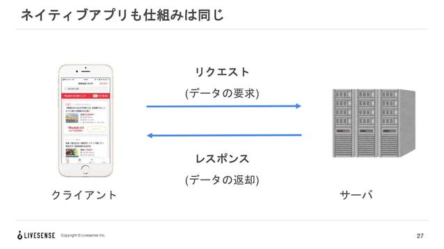 Copyright © Livesense Inc. ネイティブアプリも仕組みは同じ 27 クライアント サーバ リクエスト (データの要求) レスポンス (データの返却)