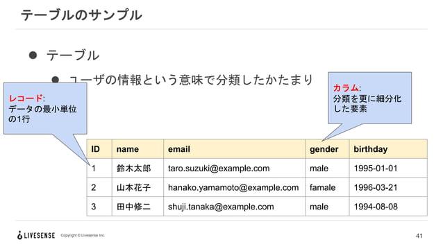Copyright © Livesense Inc. テーブルのサンプル 41 ID name email gender birthday 1 鈴木太郎 taro.suzuki@example.com male 1995-01-01 2 山本花...