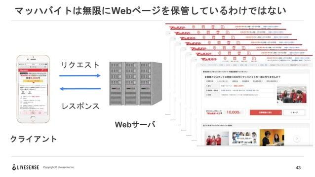 Copyright © Livesense Inc. マッハバイトは無限にWebページを保管しているわけではない 43 クライアント Webサーバ リクエスト レスポンス