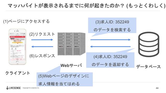 Copyright © Livesense Inc. マッハバイトが表示されるまでに何が起きたのか? (もっとくわしく) 44 クライアント Webサーバ (2)リクエスト (6)レスポンス データベース (1)ページにアクセスする (3)求人...