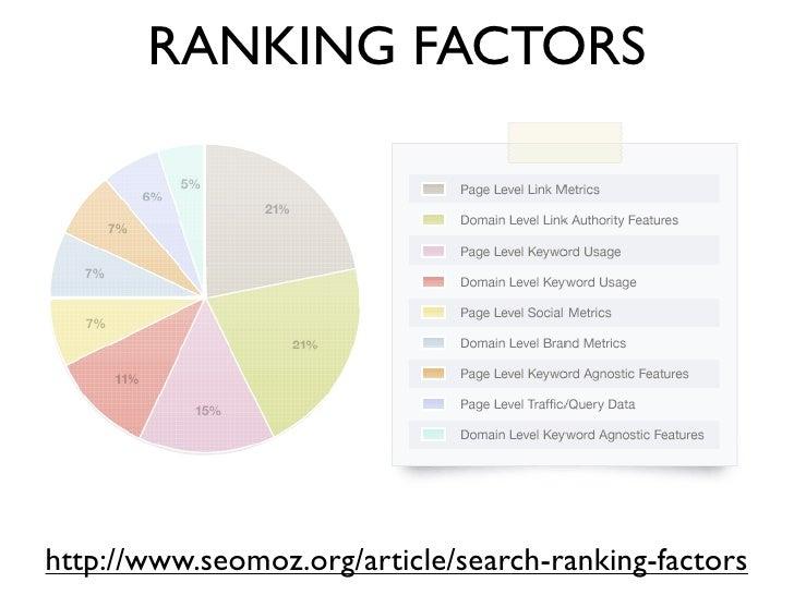 RANKING FACTORShttp://www.seomoz.org/article/search-ranking-factors