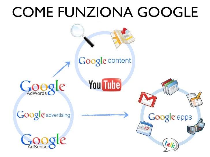 COME FUNZIONA GOOGLE                     content AdWords       advertising AdSense