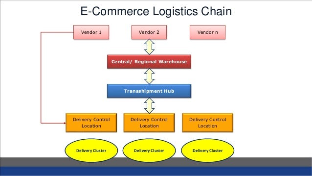 information delivery transport and e commerce application Anatomy of e-com application figure examines e-commerce applications : 1 multimedia content , 2multimedia storage servers and 3information delivery/transport consumer devices information servers with verity of content.