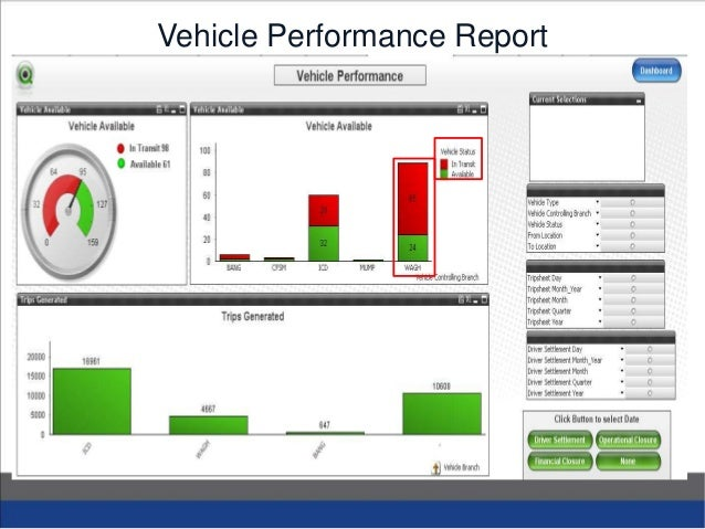 Business analytucs in fleet management