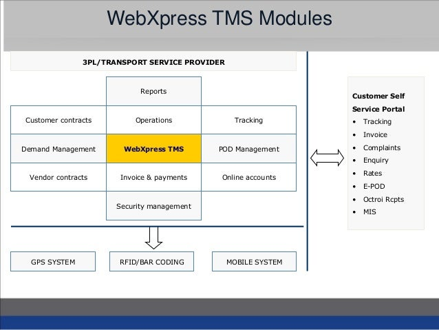 transportation management system tms Viewpoint logistics™ transportation management system (tms) from maves is  designed to help you efficiently manage shipments on behalf of multiple.