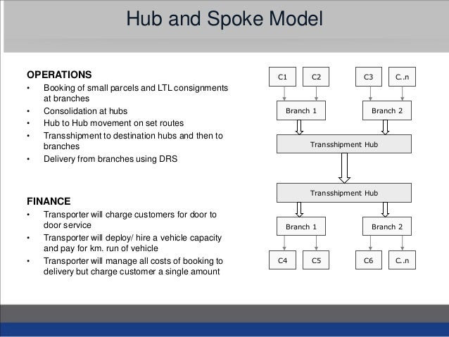 hub and spoke system essay Airline networks: a comparison of hub-and-spoke and point-to-point systems gerald n cook hub and spoke system, by contrast, all passengers except.