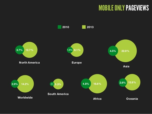MOBILE ONLY PAGEVIEWS 2010 2013 12.7%3.7% North America 8.1%1.5% Europe 22.9%4.5% Asia 14.2%2.9% Worldwide 5.3%.9% South A...