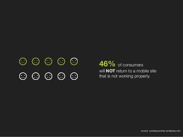 46%of consumers willNOTreturn to a mobile site that is not working properly. source: pocketyourshop.wordpress.com
