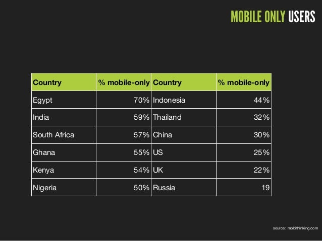 MOBILE ONLY USERS source: mobithinking.com Country % mobile-only Country % mobile-only Egypt 70% Indonesia 44% India 59% T...