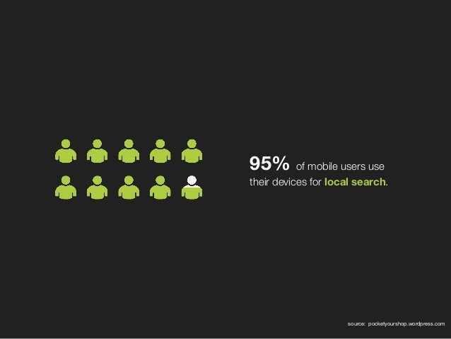 95% of mobile users use their devices forlocal search. source: pocketyourshop.wordpress.com