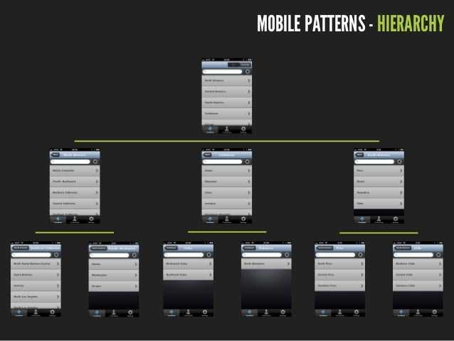MOBILE PATTERNS - HUB & SPOKE source: uxbooth.com