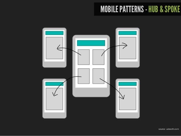 MOBILE PATTERNS - HUB & SPOKE
