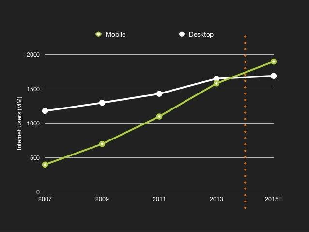 InternetUsers(MM) 0 500 1000 1500 2000 2007 2009 2011 2013 2015E Mobile Desktop